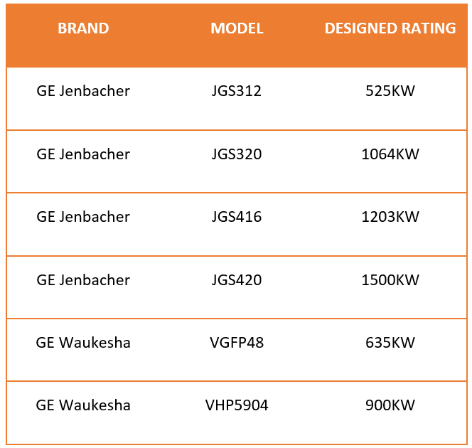 Gas Genset Rating